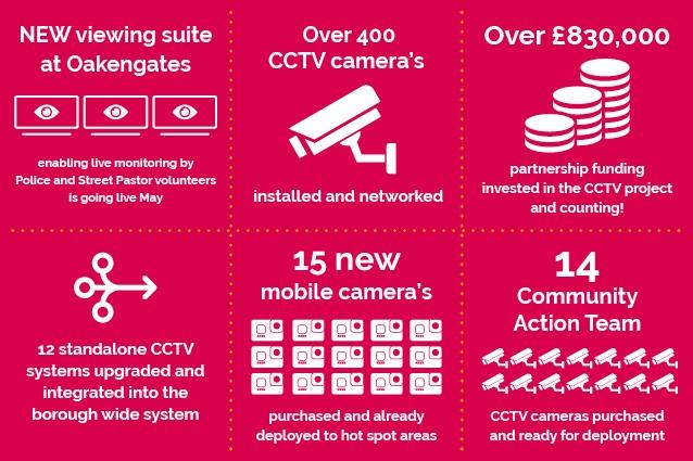 Safer & Stronger Communities CCTV Programme